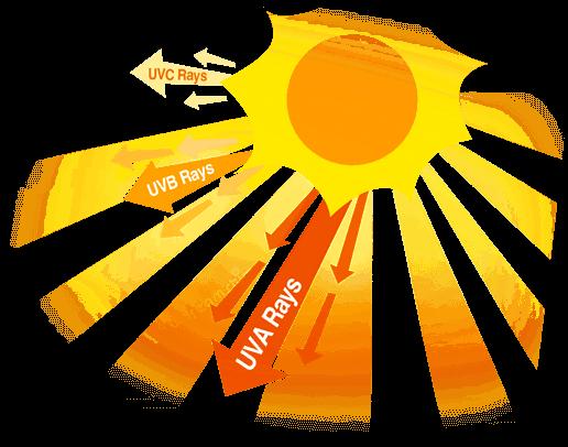 اشعه فرابنفش خورشید